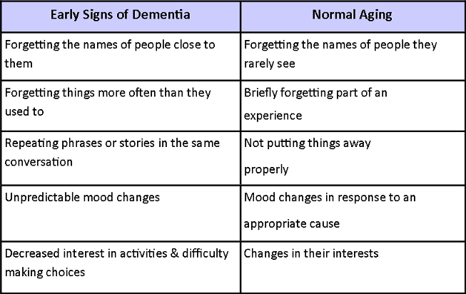 Images Of The Stages Vascular Dementia