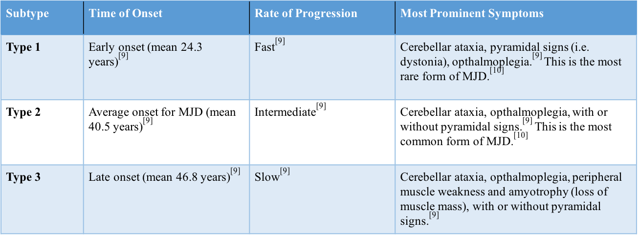 Figure 1. Three types of MJD based on time of onset, progression, and severity of symptoms