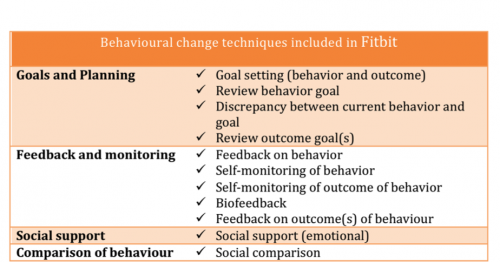 Figure 2: The behavioral change techniques implemented in Fitbit activity monitors (Adapted from Lyons et al. 2014)