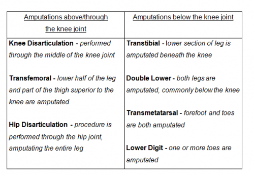 Types of lower-limb amputations.png