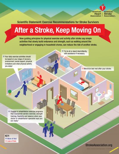 After a stroke keep moving on.png