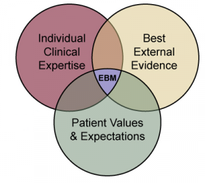 In Practice Idea Remedies May Not Be >> Evidence Based Practice Ebp Physiopedia