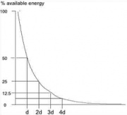 Exponential energy absorption in a medium