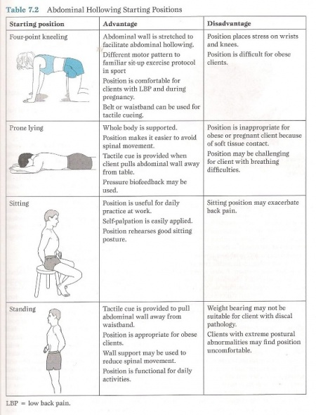 Exercises for Lumbar Instability - Physiopedia