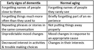 Early dementia normal aging table 3.jpg