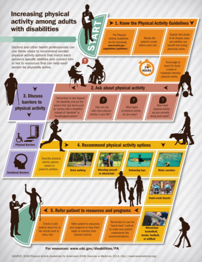 Increasing physical activity among adults with disabilities.png