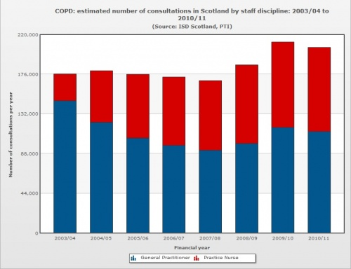 Figure 6: Estimated number of consultations in Scotland by staff discipline: 2003/04 to 2010/11(The Scottish Public Health Observatory, 2012)
