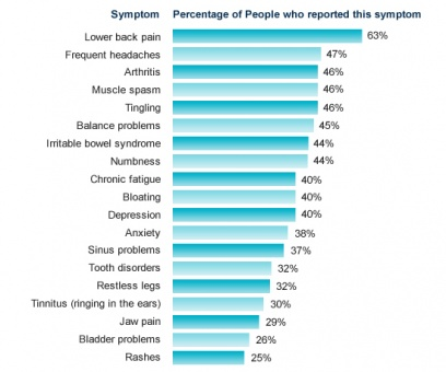 Px Fibromyalgiasymptoms on Physical Therapy Pain Chart