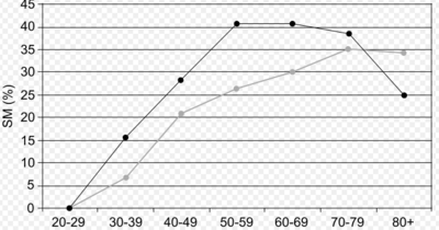 A graph that correlates age with Metabolic Syndrome for both men and women. Darker line represent men.