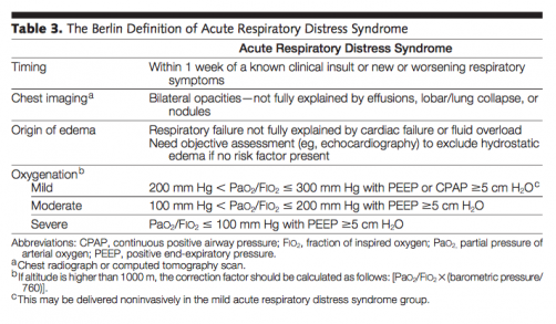 Acute Respiratory Distress Syndrome (ARDS) - Physiopedia