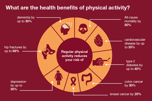 Benefits Of Physical Activity Physiopedia