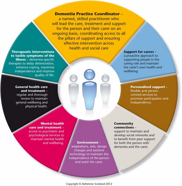 Physiotherapists As Advocates For Individuals Living With