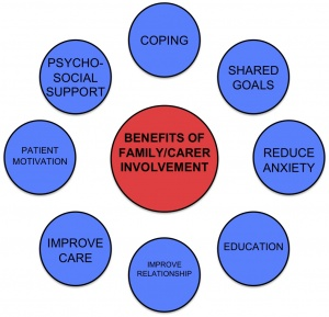 a report on family education and management in the treatment of schizophrenia Six family educational intervention studies and five more intensive  of relatives'  knowledge about schizophrenia: a preliminary report  the impact of individual  and family treatment on the affective climate  family management in the  prevention of morbidity of schizophrenia: the adjustment of family unit.