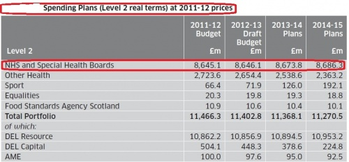 Figure 3: Spending Plans (Level 2) and Spending Plans (Level 2 real terms) at 2011-12 prices (The Scottish Government, 2011)