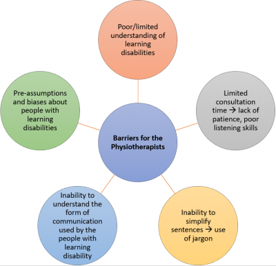 learning disability barriers to effective communication Up to 90% of people with learning disabilities have communication difficulties report of the inquiry into overcoming the barriers to literacy 7 effective communication strategies.