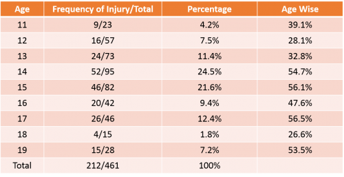 Prevalence of Injury in Schoolchildren Among Physical Education Class (Adapted from Sreekaarini (2014))