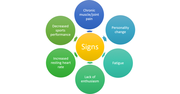 Common Signs of Overtraining