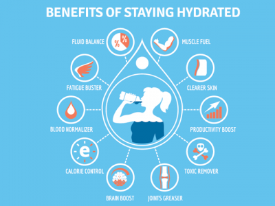 Benefits of Staying Hydrated (Forsythe 2016)