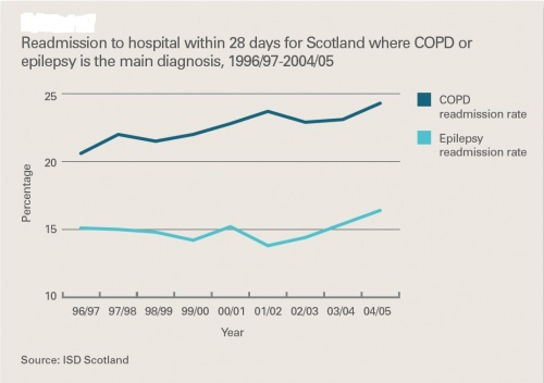 Figure 9: Readmission to hospital within 28 days for Scotland where COPD or epilepsy is the main diagnosis, 1996/97 - 2004/05 (Matthew & Diffley, 2007)