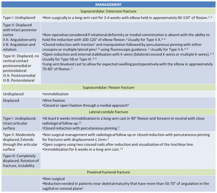Management of humeral fractures.png