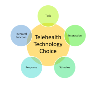 Telehealth Technology choice.png