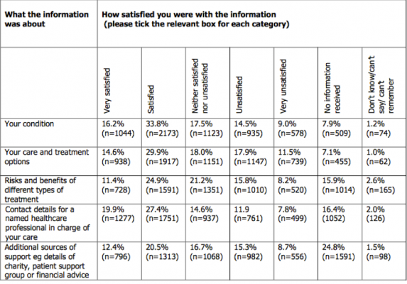 Patient satisfaction with the provision of information