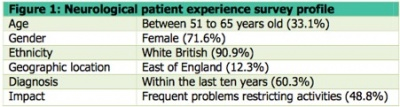 Neurological patient experience survey profile.jpg