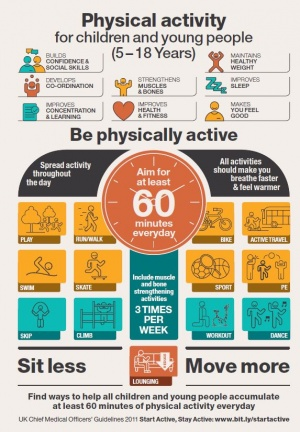 Physical Activity In Young People Physiopedia