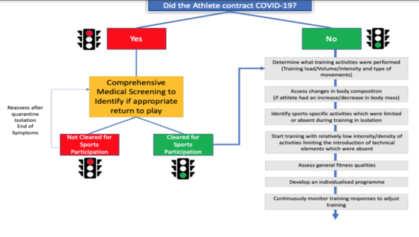 Aspetar Guidelines for Returning to Sport during the COVID-19 Pandemic[3]