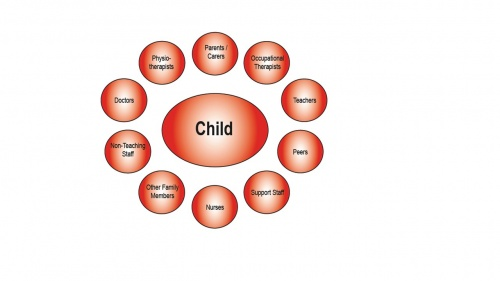 Child centred approach to MOVE program