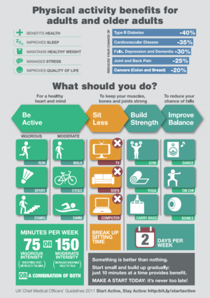 Physical activity benefits infographic for adults and older people.png