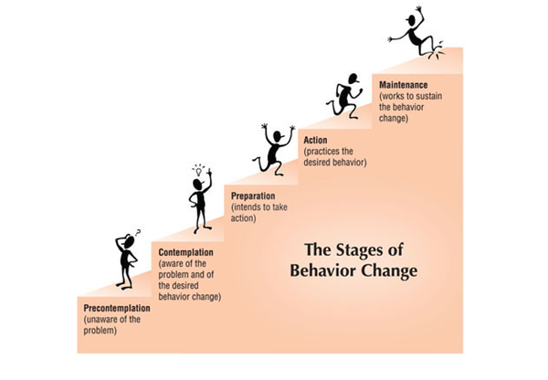 Transtheoretical Model-The Stages of Change.png