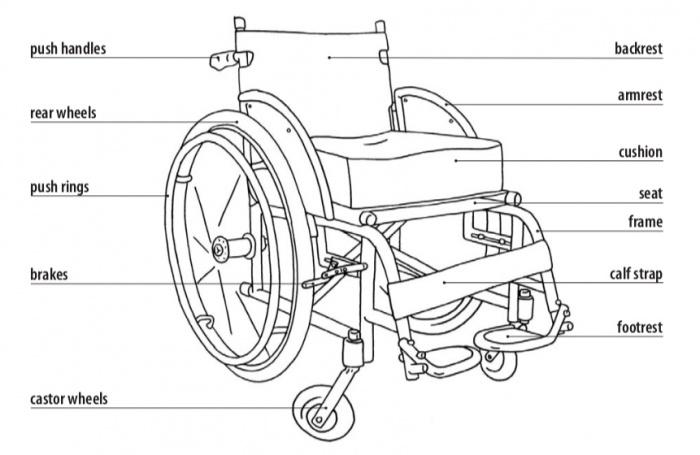 best sneakers 94884 2df29 Fig.1 Wheelchair Parts