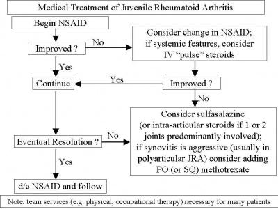 Juvenile Rheumatoid Arthritis Physiopedia