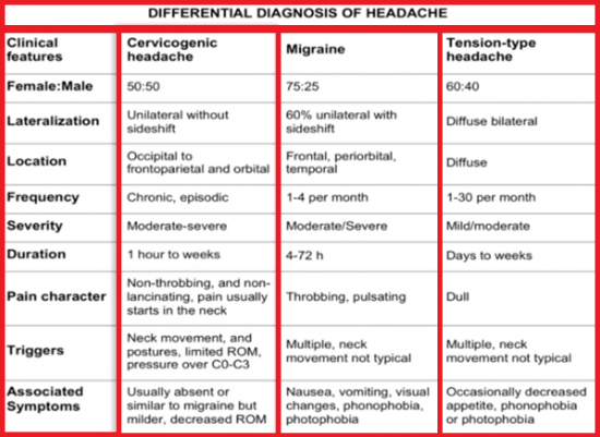 Differential diagnosis of headache.png