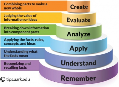 Figure2: Blooms Taxonomy