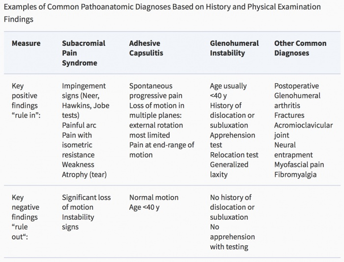 Classification of Shoulder Pain - Physiopedia