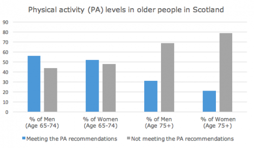 PA levels Scotland.png