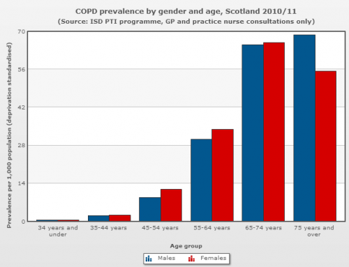 COPD Prevalance by gender and age, Scotland 2010.11.PNG