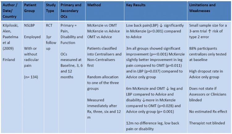 Diagnostic Approaches To Low Back Pain Comparing