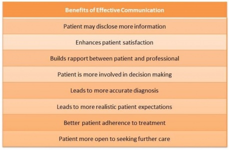 Benefits gained when effective communication applied