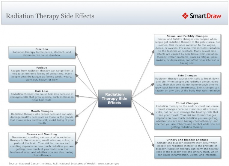 Radiation Therapy Side Effects During Cancer Treatment L.jpg