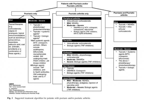 psoriatic arthritis physiopedia