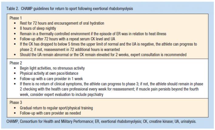 Rhabdomyolysis Treatment Protocol