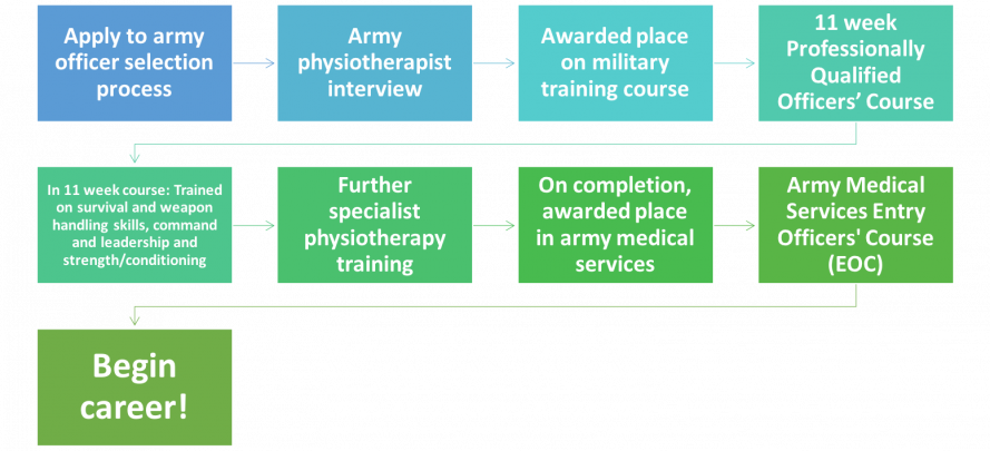 What's Next? A Guide for Recently Graduated UK Physiotherapy