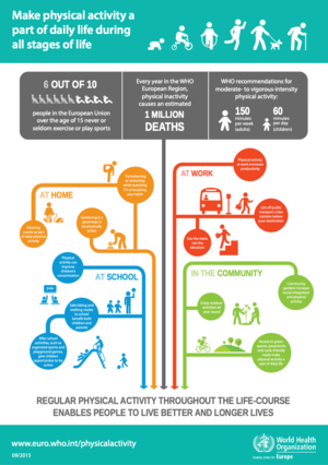 Physical activity inforgraphic WHO Europe.png