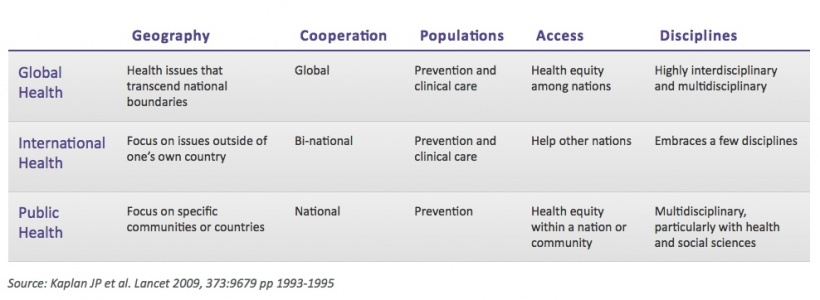 Comparison Global Health - Public Health.jpeg