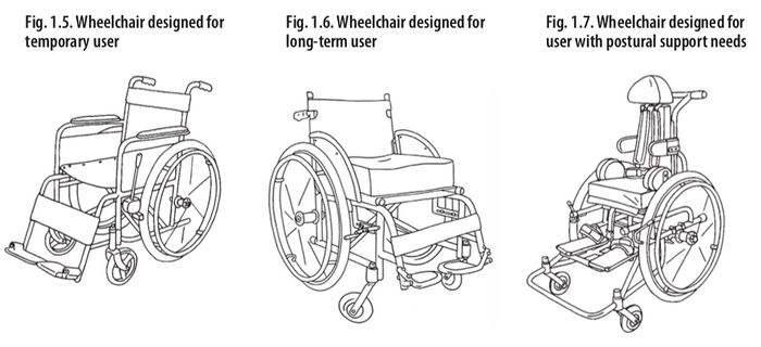 Types of Wheelchair 2.jpeg